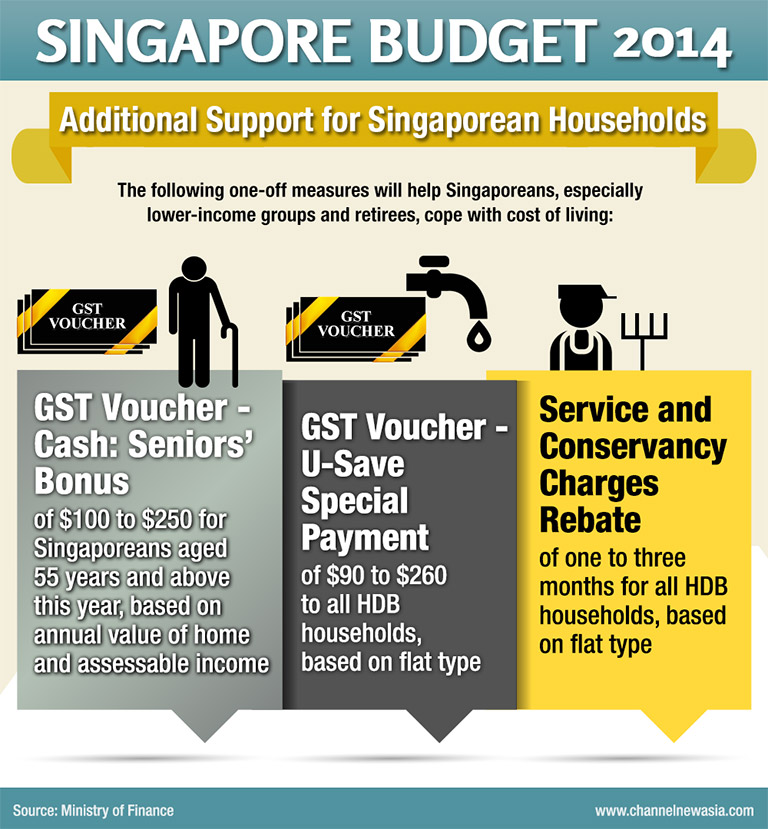GBSC Budget 2014 - Additional Support for Singaporean Households