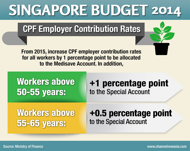 GBSC Budget 2014 - CPF Employer Contribution Rates